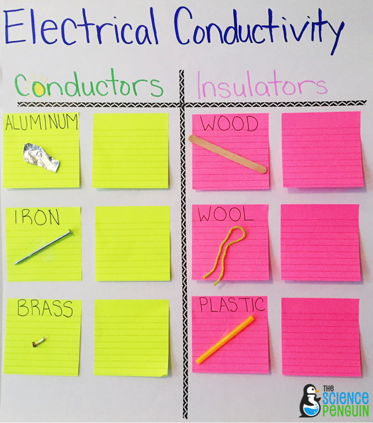 Electrical Conductors And Insulators : Science vocabulary ideas collaborative anchor charts for