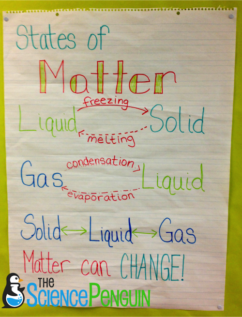Time to Teach: Properties of Matter — The Science Penguin