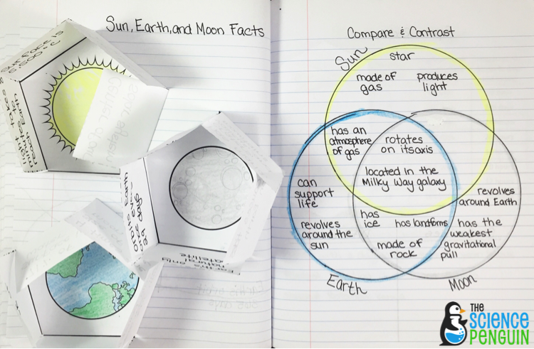 Space Science Interactive Notebook Photos